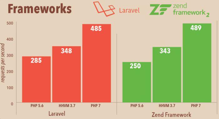 fw-php7-performance