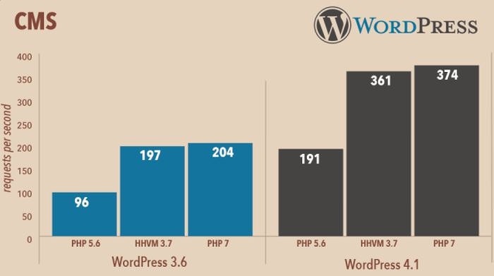 wp-php7-performance